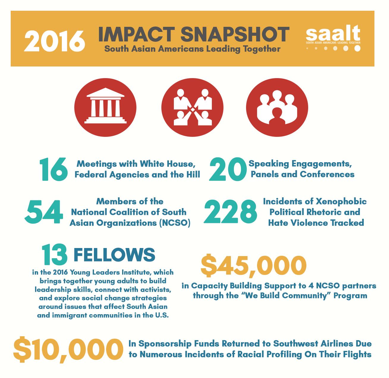 2016-impact-snapshot